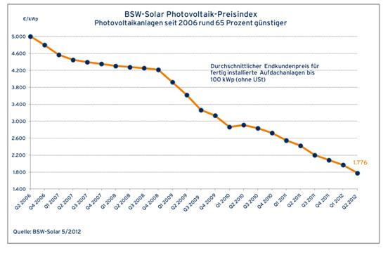 Preisentwicklung Photovoltaikanlagen 2006-2012